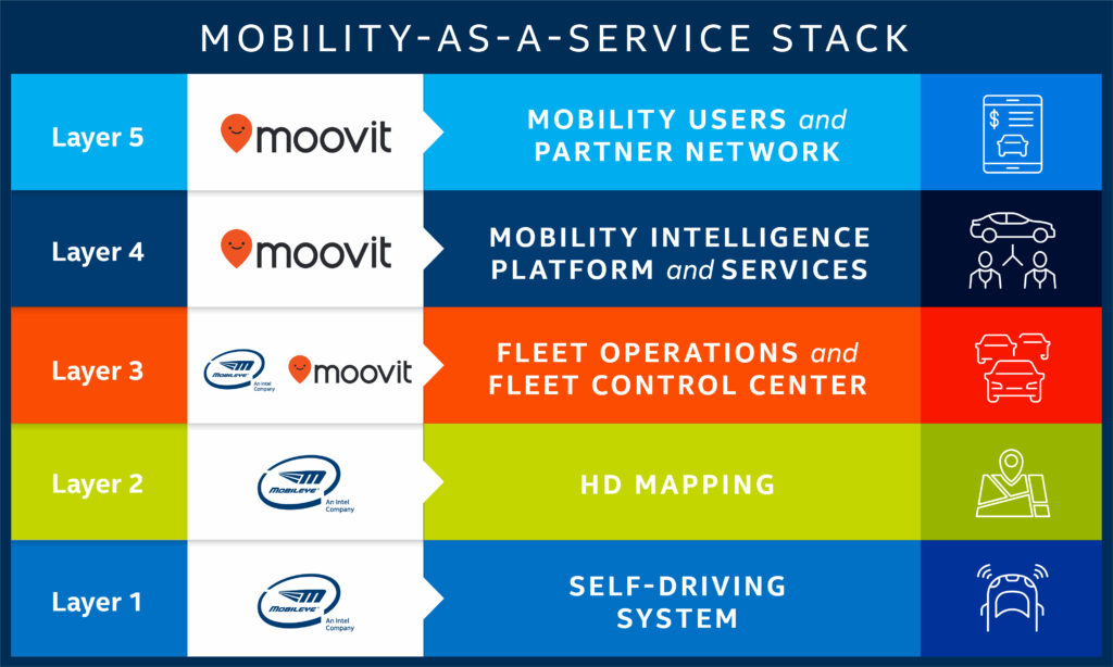 Intel-mobility-as-a-service-stack-graphic