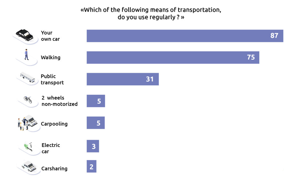 Results survey on daily mobility in the French regions