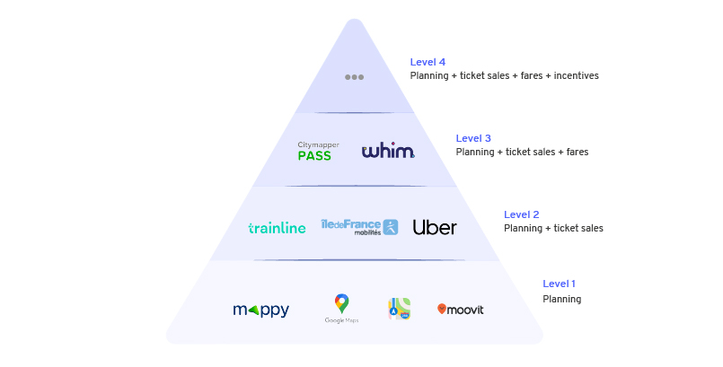 maas-mobility-as-a-service-4-level-boston-consulting-group