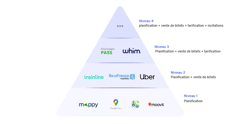 maas-mobility-as-a-service-4-niveaux-boston-consulting-group
