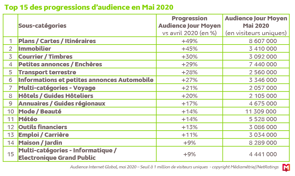 Top-15-des-progressions-daudience-application-site-en-Mai-2020-france