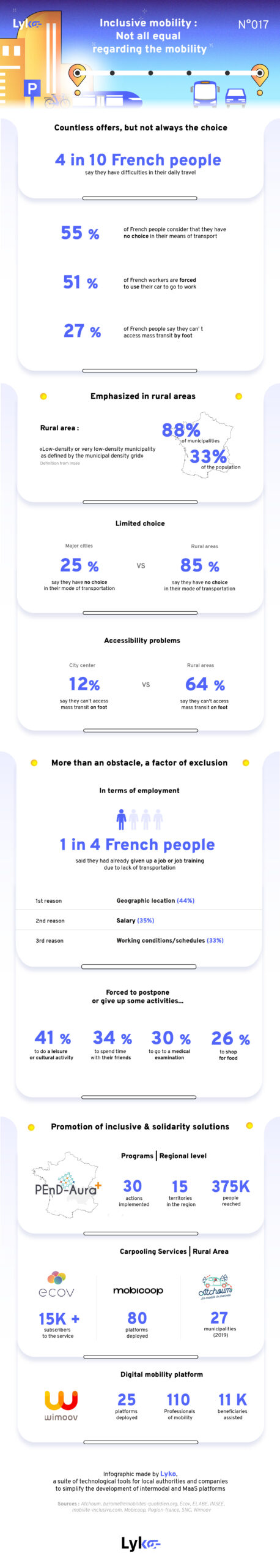 Infographic-inclusive-mobility